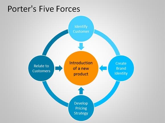 Porters 5 Forces Powerpoint-Vorlage