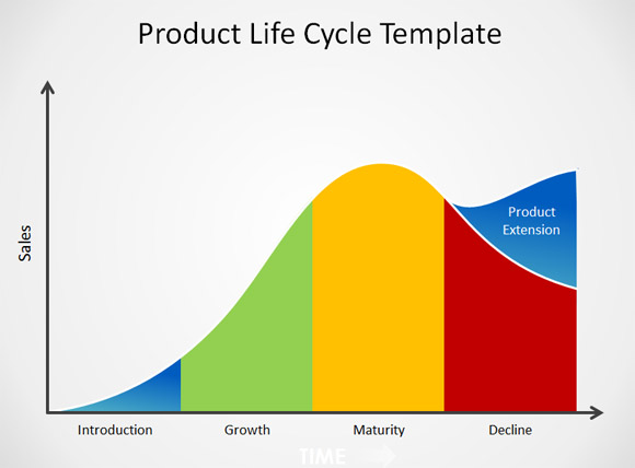 the stage of production and the nolan norton technology cost life cycle