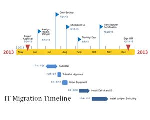IT Migration Timeline PowerPoint Template