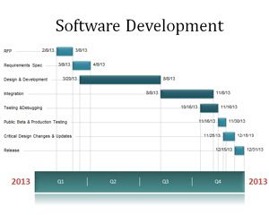 Software Development Timeline