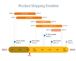 Product Shipping Timeline PowerPoint