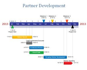 Partner Development PowerPoint Timeline
