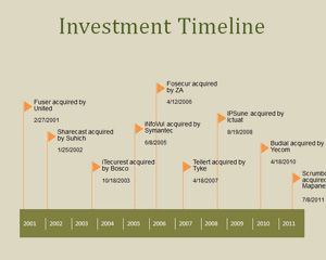 Investment PowerPoint Timeline