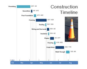 Construction Timeline PowerPoint