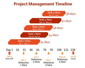 Project Management Timeline PowerPoint Template