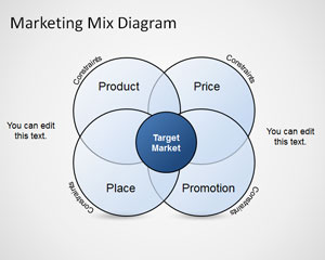 Marketing Mix Diagram Template for PowerPoint