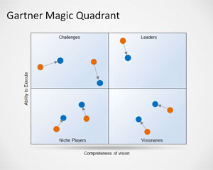 PowerPoint için Gartner Magic Quadrant Şablon